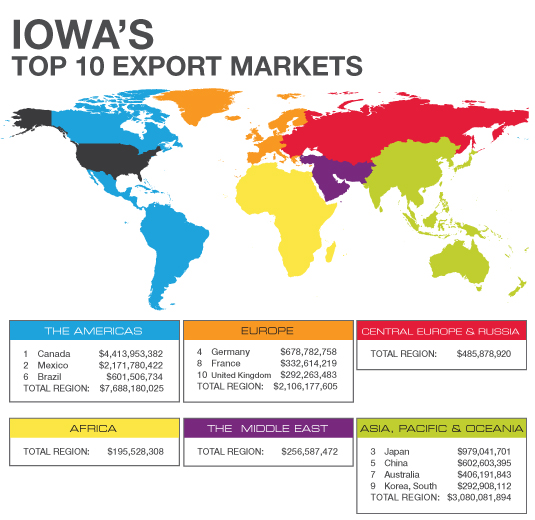 Top Export Markets for Iowa Businesses