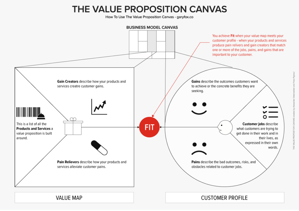 Value-Proposition-Canvas-1024x724